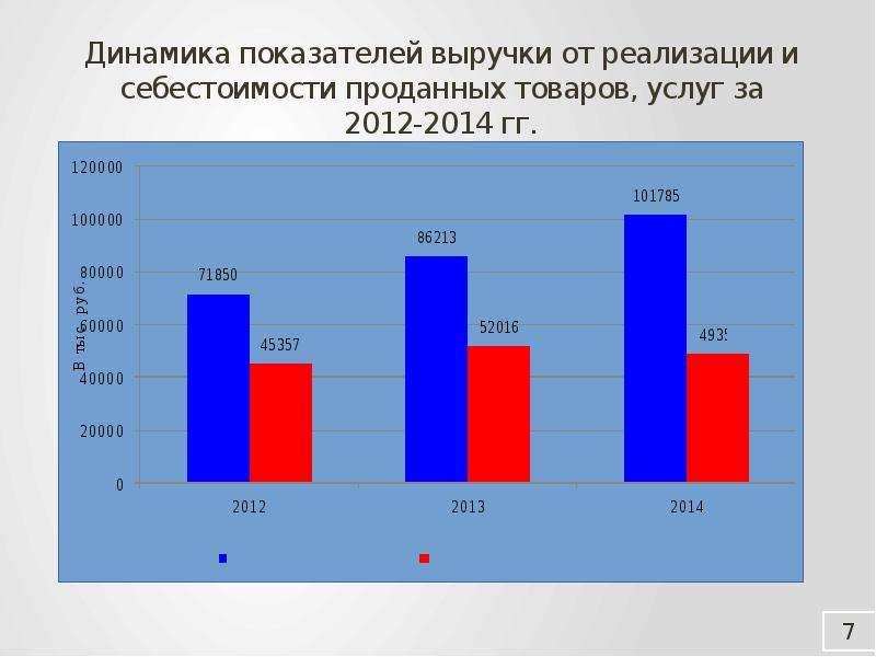 Динамика показателей выручки от реализации и себестоимости проданных товаров, услуг за 2012-2014 гг.
