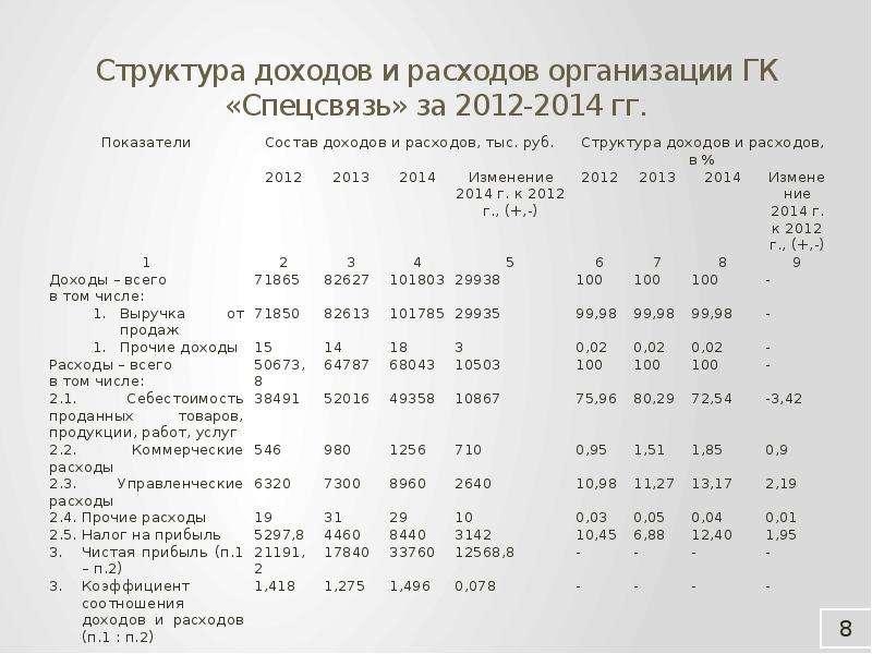 Структура доходов и расходов организации ГК «Спецсвязь» за 2012-2014 гг.