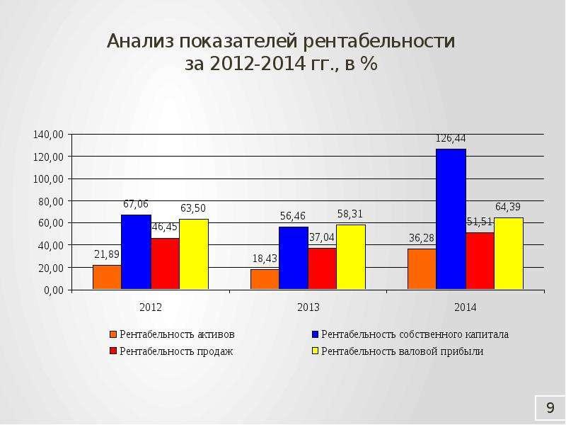 Анализ показателей рентабельности за 2012-2014 гг. , в %
