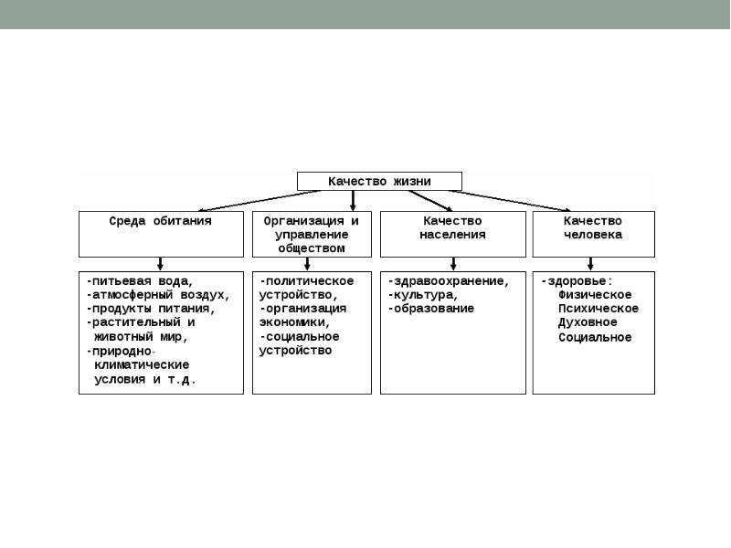 Факторы изменения и улучшения образа жизни населения России, слайд 6