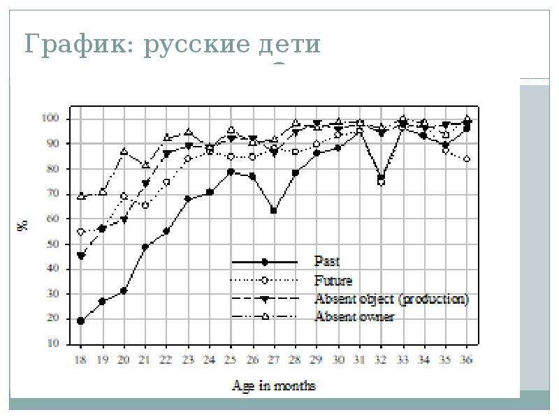 График: русские дети