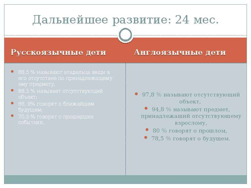 Дальнейшее развитие: 24 мес. Русскоязычные дети