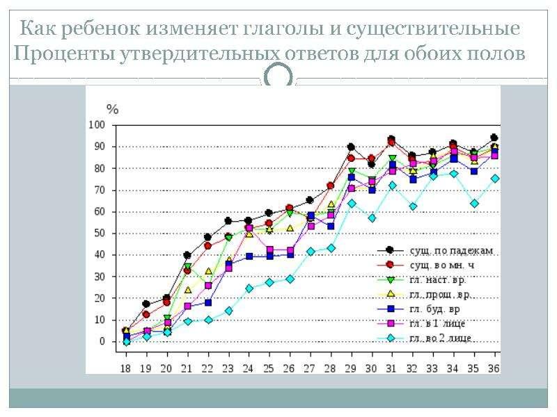 Основные линии развития морфологии по данным Макратуровского опросника, слайд 32