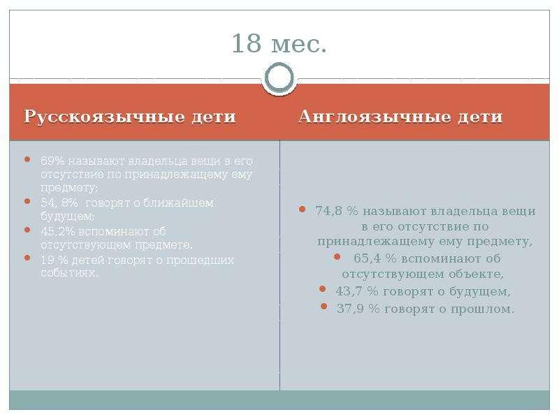 18 мес. Русскоязычные дети