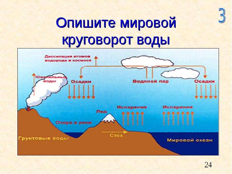 Опишите мировой круговорот воды