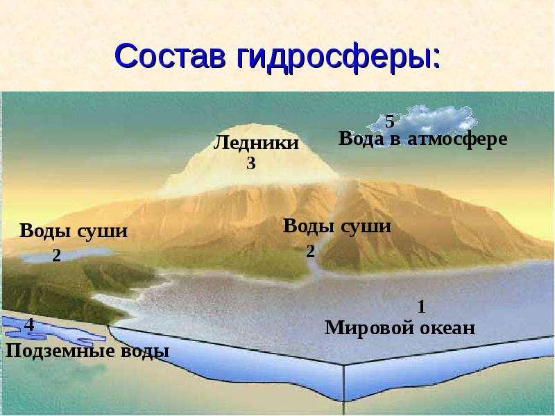 Состав гидросферы: