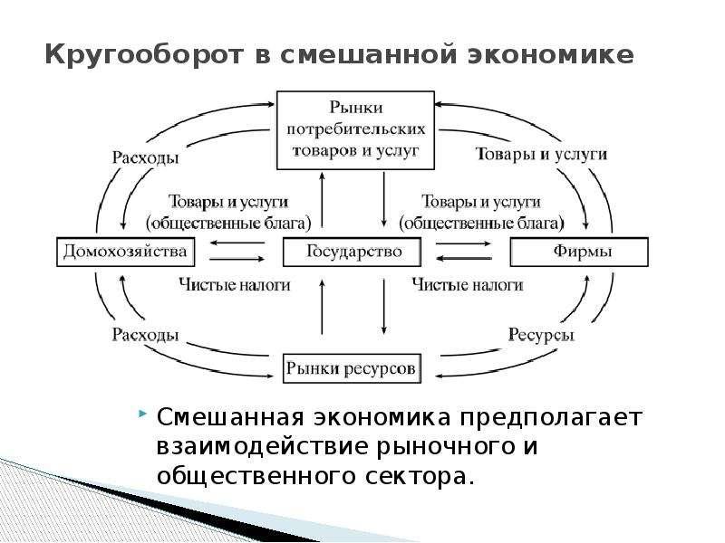 Кругооборот в смешанной экономике Смешанная экономика предполагает взаимодействие рыночного и общест
