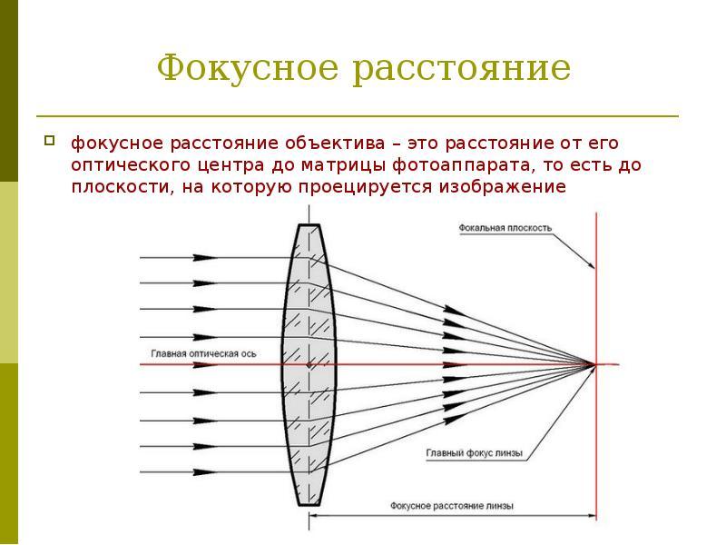 Картинка фокусное расстояние