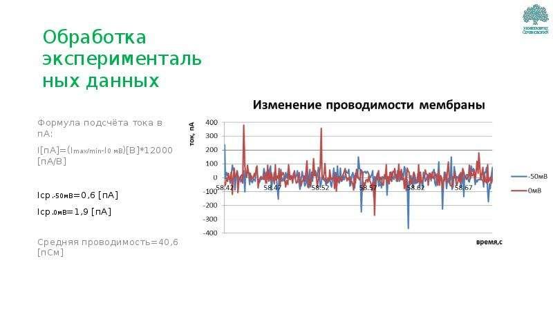 Обработка экспериментальных данных Формула подсчёта тока в пА: I[пА]=(Imax/min-I0 мВ)[В]*12000 [пА/В