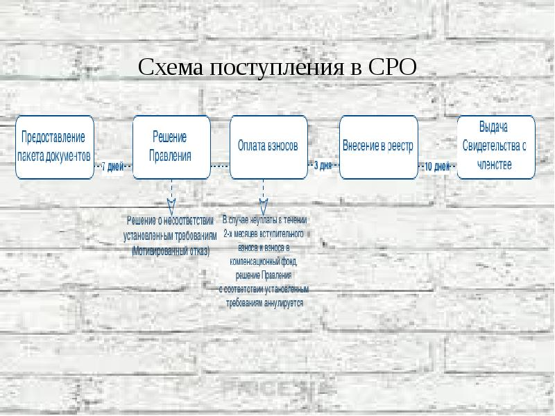 Схема поступления в СРО