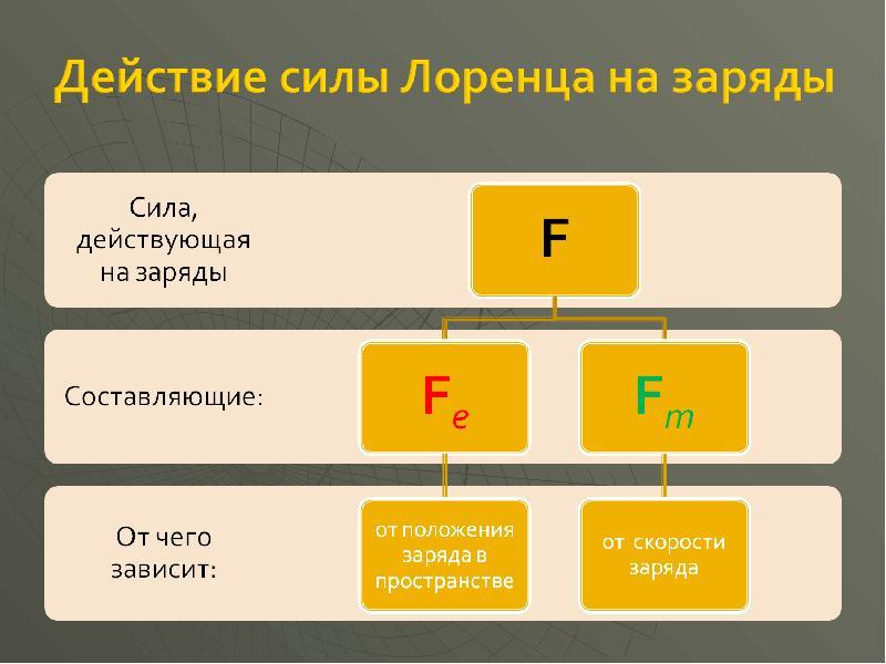 Экспериментальные факты, лежащие в основе теории магнетизма, слайд 16