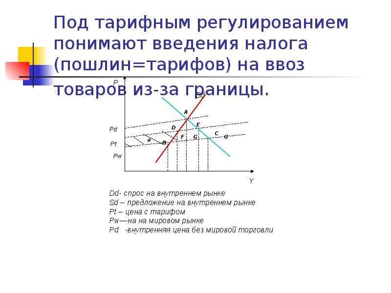 Под тарифным регулированием понимают введения налога (пошлин=тарифов) на ввоз товаров из-за границы.