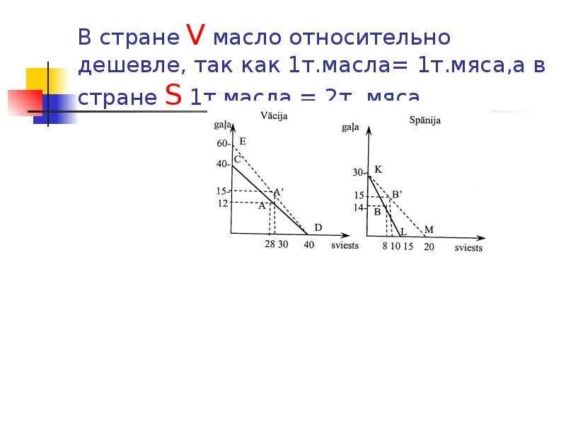 В стране V масло относительно дешевле, так как 1т. масла= 1т. мяса,а в стране S 1т. масла = 2т. мяса