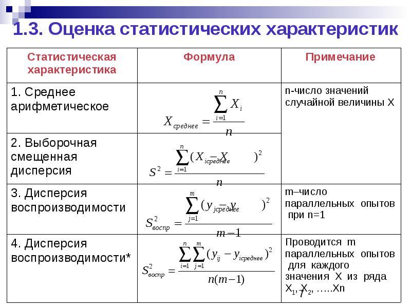 1. 3. Оценка статистических характеристик