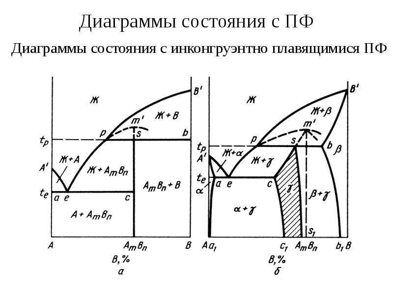 Диаграммы состояния с ПФ Диаграммы состояния с инконгруэнтно плавящимися ПФ