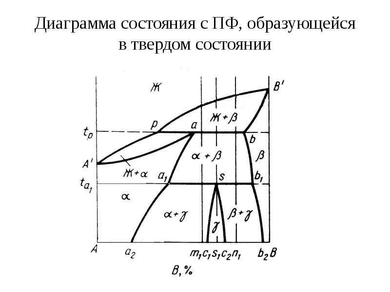 Диаграмма состояния с ПФ, образующейся в твердом состоянии