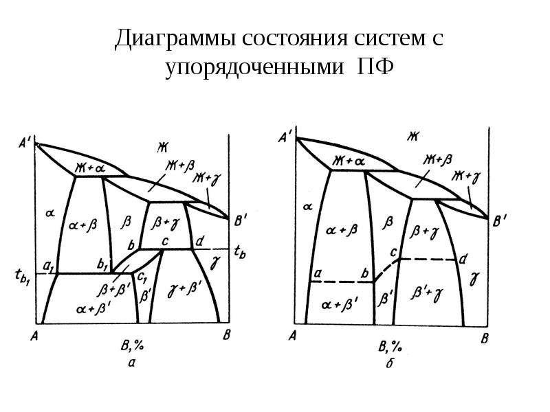 Диаграммы состояния систем с упорядоченными ПФ