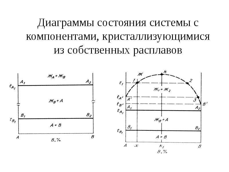 Диаграммы состояния системы с компонентами, кристаллизующимися из собственных расплавов