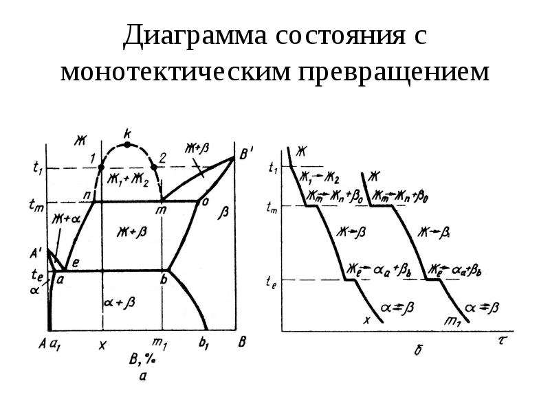 Диаграмма состояния с монотектическим превращением