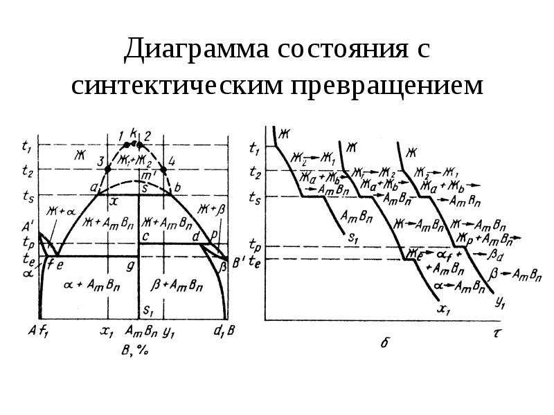 Диаграмма состояния с синтектическим превращением