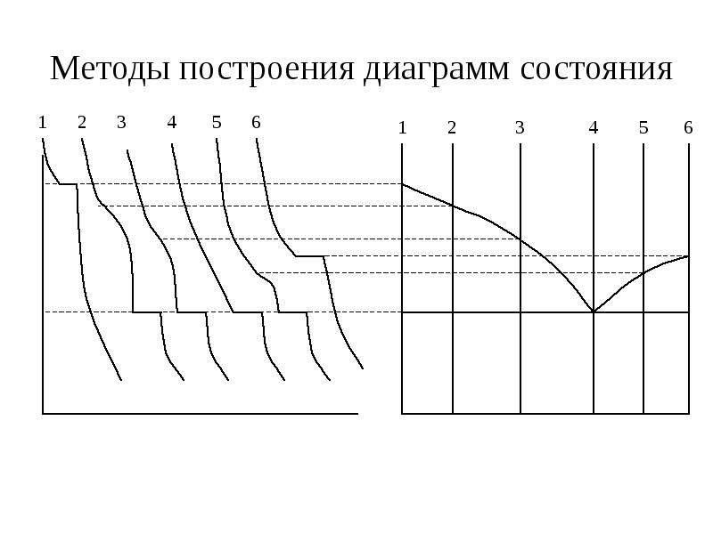 Методы построения диаграмм состояния