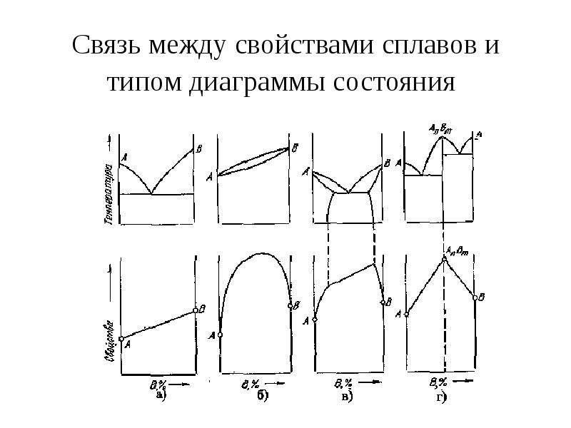 Связь между свойствами сплавов и типом диаграммы состояния