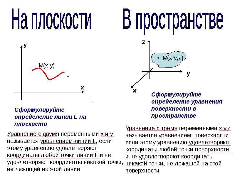 Сфера. Уравнение сферы, рис. 14