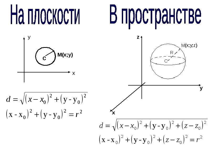 Сфера. Уравнение сферы, рис. 15