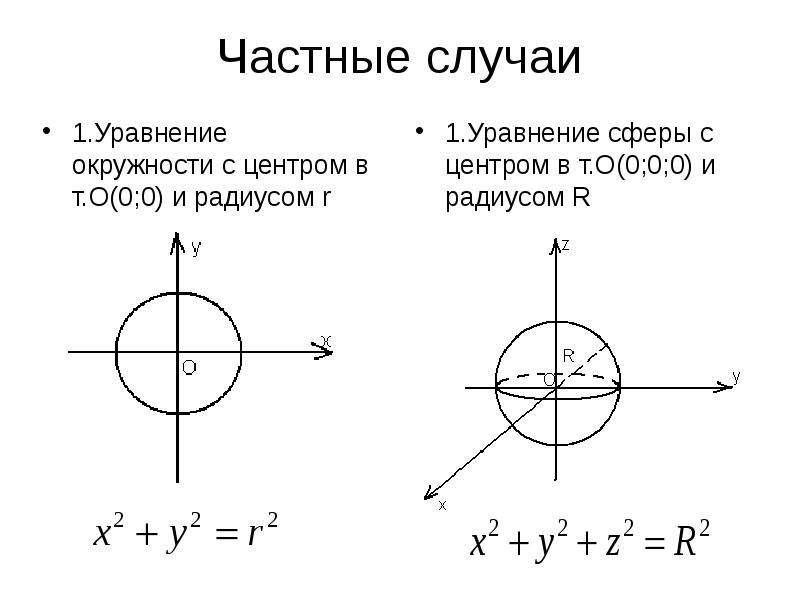 Частные случаи 1. Уравнение окружности с центром в т. О(0;0) и радиусом r