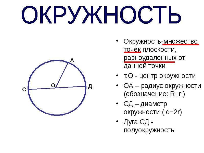 Окружность-множество точек плоскости, равноудаленных от данной точки. Окружность-множество точек пло