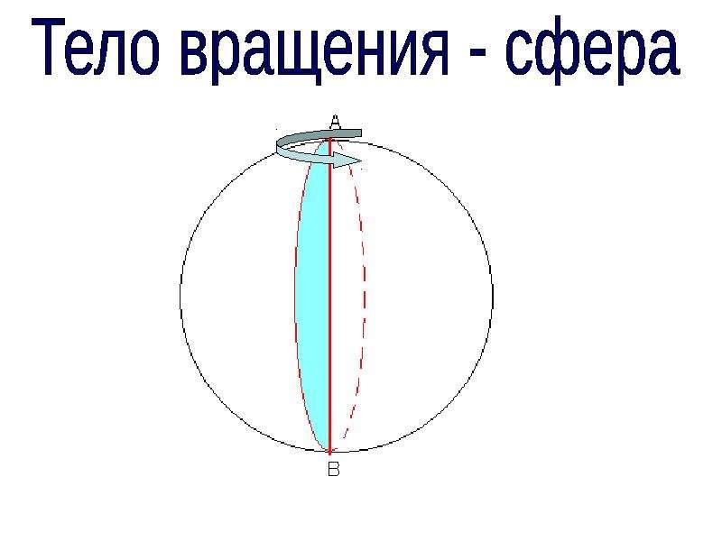 Сфера. Уравнение сферы, рис. 7