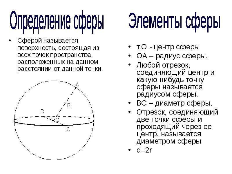 т. О - центр сферы т. О - центр сферы ОА – радиус сферы. Любой отрезок, соединяющий центр и какую-ни