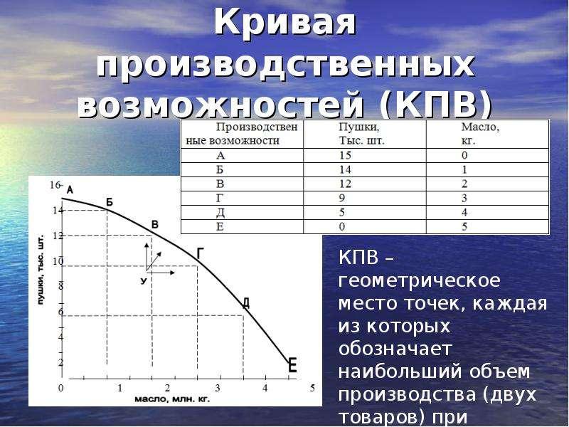 Кривая производственных возможностей (КПВ)