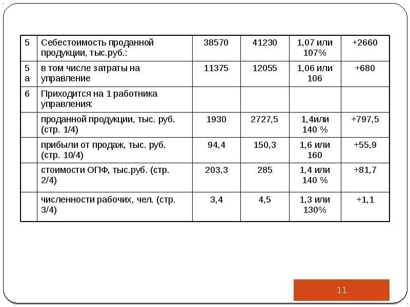 Производственный анализ в управлении деятельностью организации, слайд 11