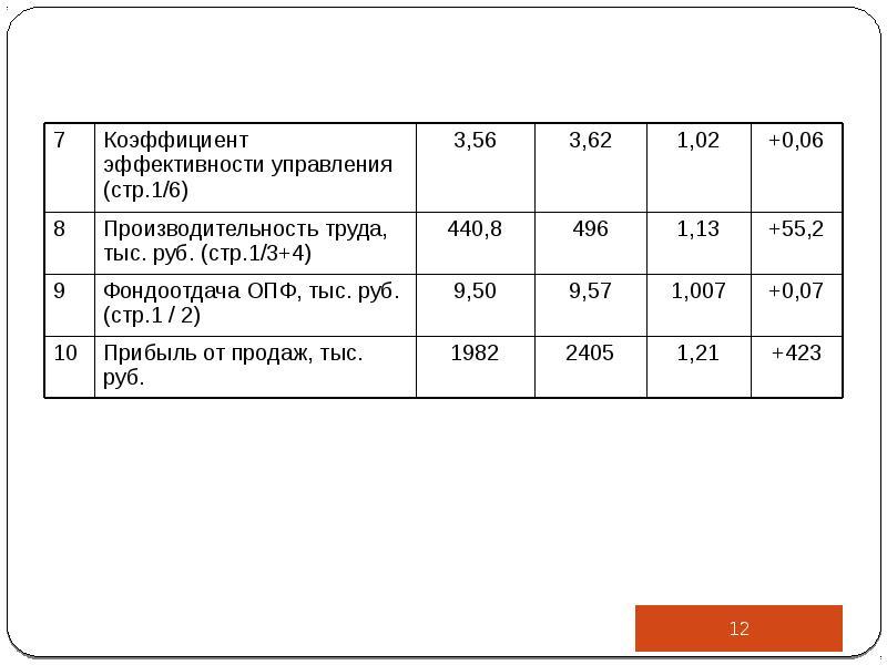 Производственный анализ в управлении деятельностью организации, слайд 12