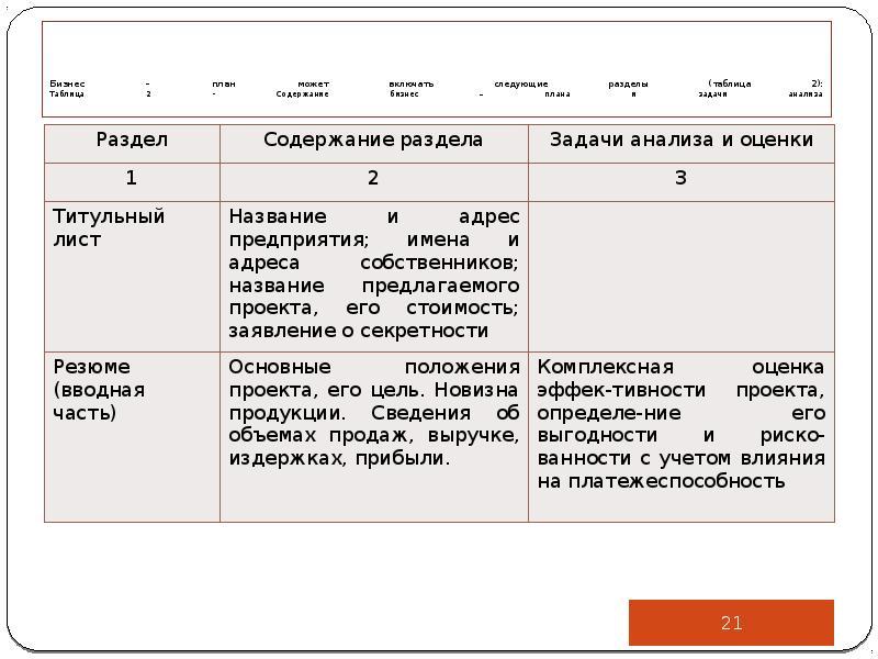 Бизнес – план может включать следующие разделы (таблица 2): Таблица 2 - Содержание бизнес – плана и