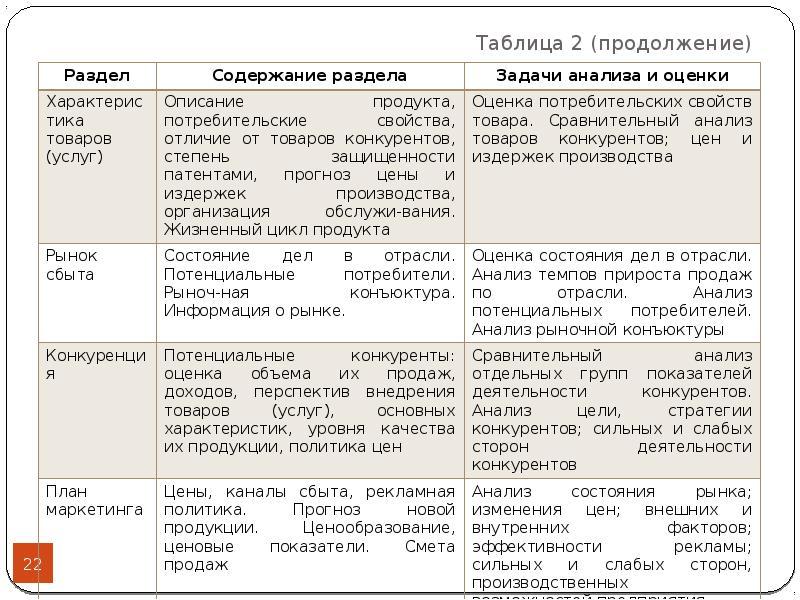 Таблица 2 (продолжение)