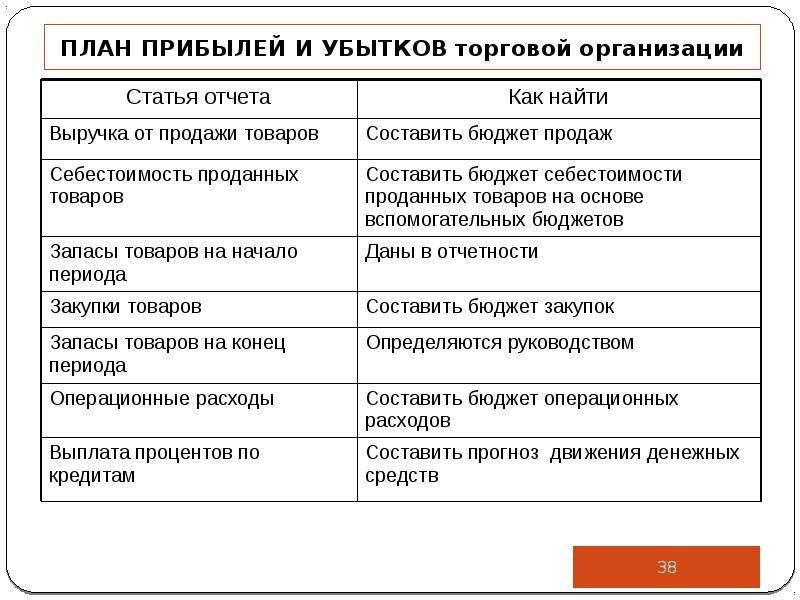 ПЛАН ПРИБЫЛЕЙ И УБЫТКОВ торговой организации