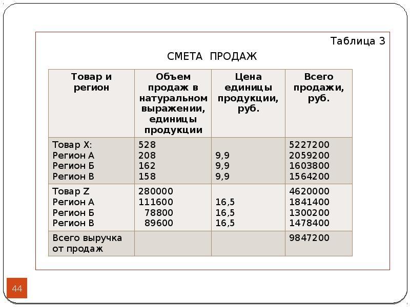 Таблица 3 Таблица 3 СМЕТА ПРОДАЖ