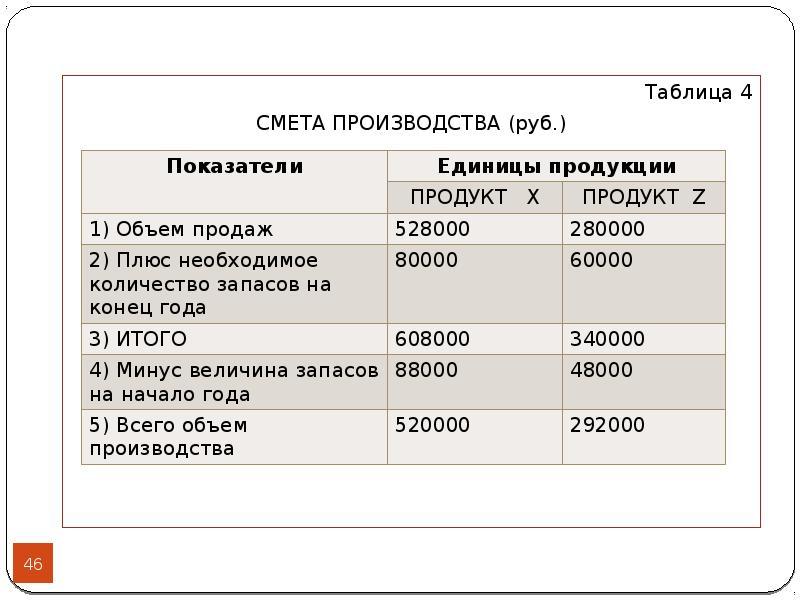 Таблица 4 Таблица 4 СМЕТА ПРОИЗВОДСТВА (руб. )