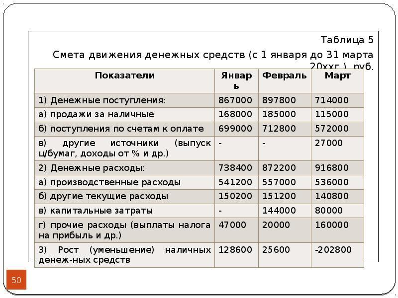 Таблица 5 Таблица 5 Смета движения денежных средств (с 1 января до 31 марта 20ххг. ), руб.