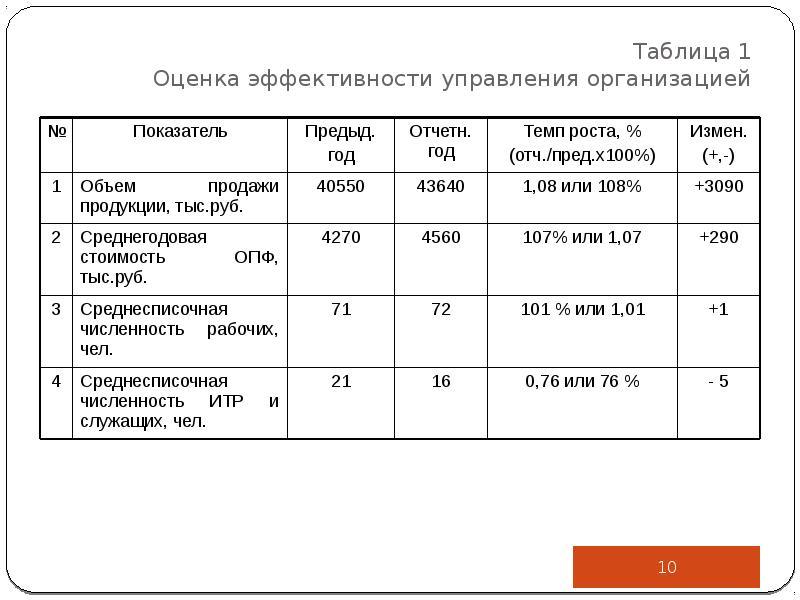 Таблица 1 Оценка эффективности управления организацией