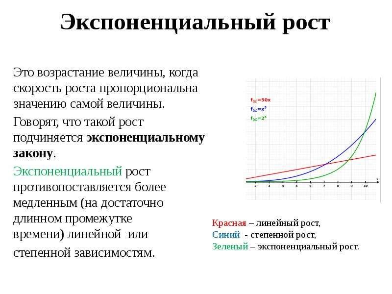 Экспоненциальный рост Это возрастание величины, когда скорость роста пропорциональна значению самой