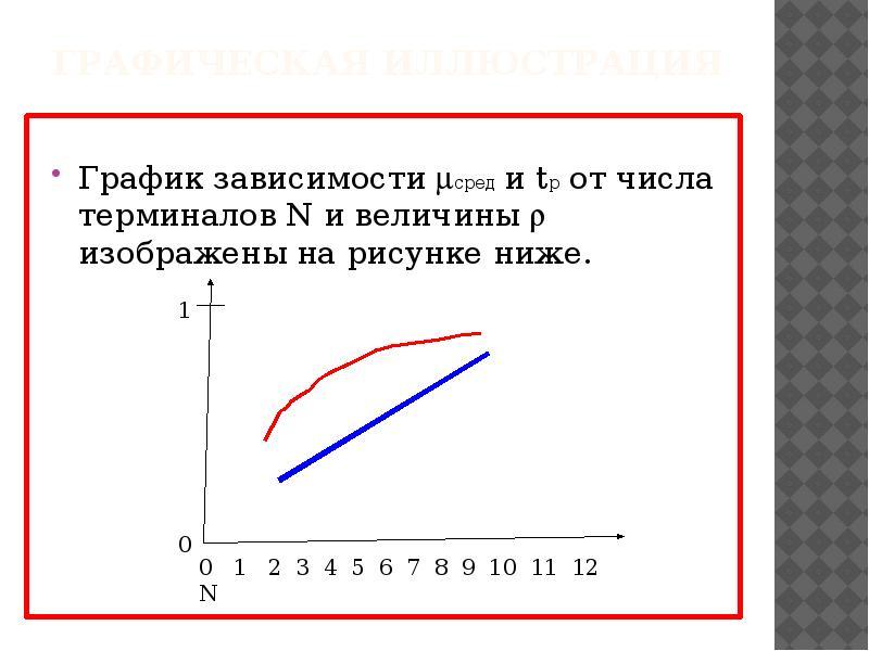 Графическая иллюстрация График зависимости сред и tp от числа терминалов N и величины  изображены