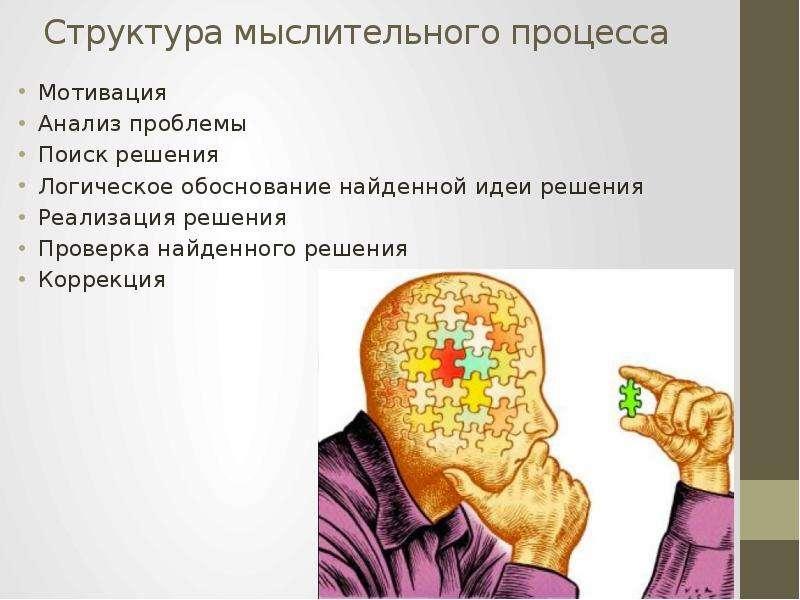 Структура мыслительного процесса Мотивация Анализ проблемы Поиск решения Логическое обоснование найд