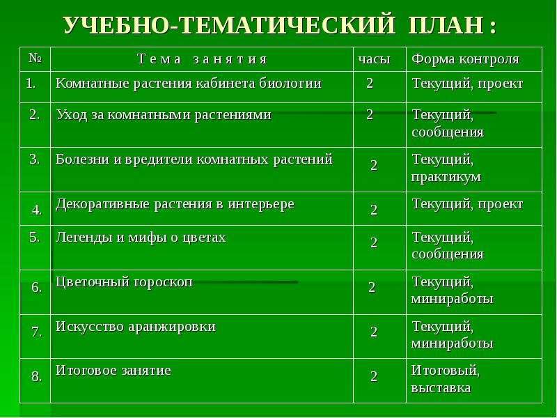 УЧЕБНО-ТЕМАТИЧЕСКИЙ ПЛАН :