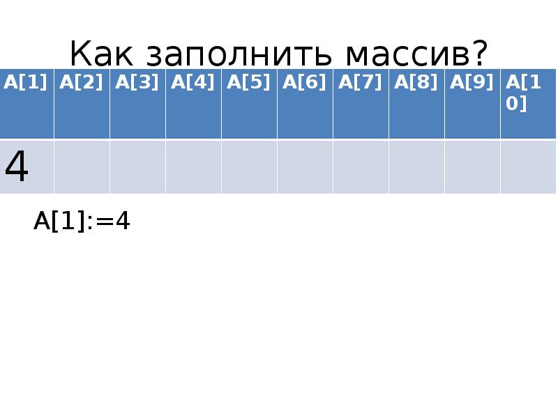 Как заполнить массив? A[1]:=4