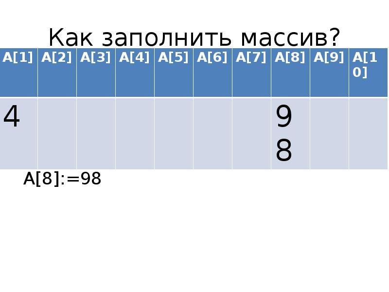 Как заполнить массив? A[1]:=4 A[8]:=98