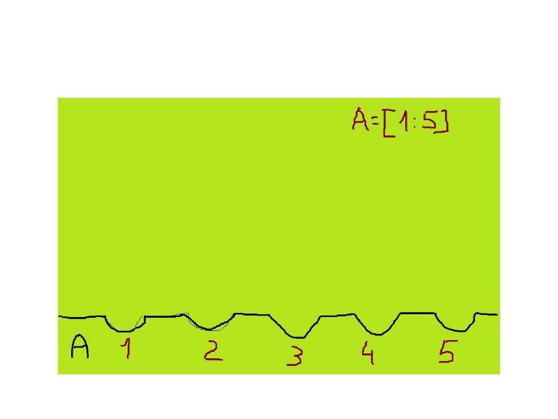 Циклический алгоритм обработки массива чисел, слайд 6