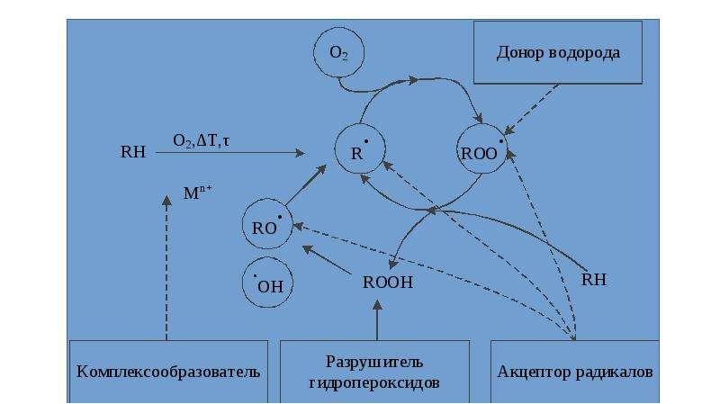 Термостабилизаторы. Доноры водорода, слайд 3